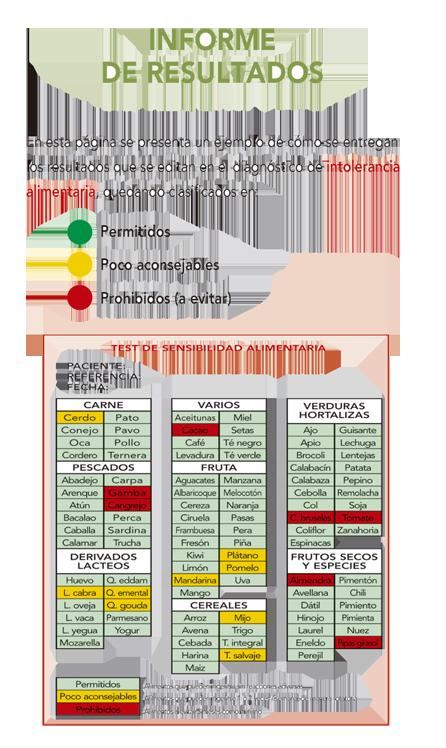 servicios medicos en alicante - analisis clinicos